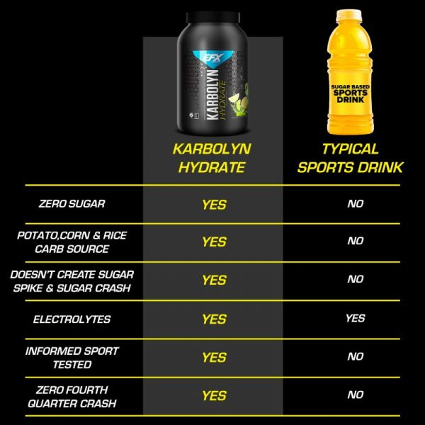 Karbolyn Hydrate Comparison Chart