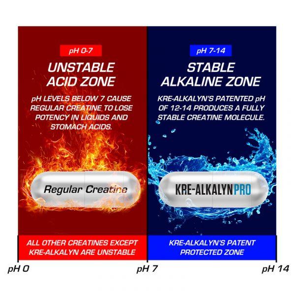 Kre-Alkalyn PRO - Capsule Comparison